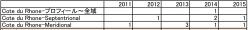 ローヌ出題傾向2011-2015