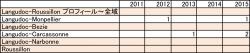 2011-2015ラングドック・ルーション