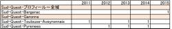 フランス・南西地方出題傾向2011-2015