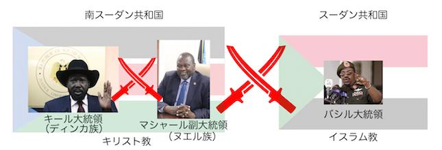 南スーダン内戦