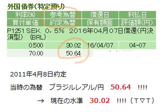 20160407 ブラジル債権 為替ヒドイ