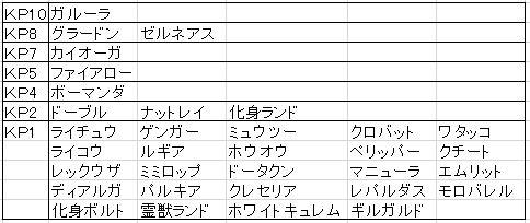 第四回 GS KP(ポケモン)