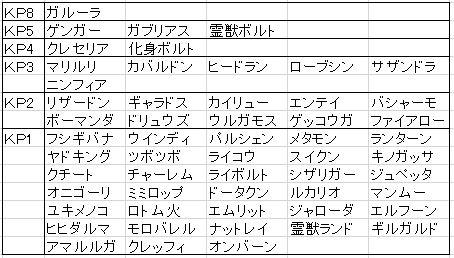 第四回 シングル KP(ポケモン)