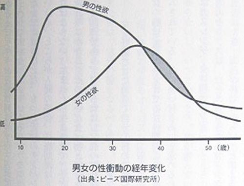 男女の性衝動の経年変化グラフ