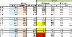 AC簡易GP表