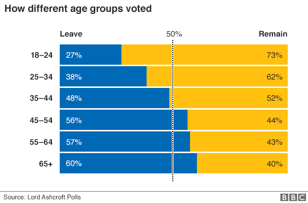 _90081129_eu_ref_uk_regions_leave_remain_gra624_by_age.png