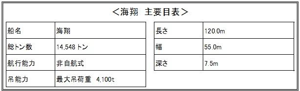 海翔_要目