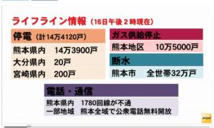 熊本地震の本震発生後断水・停電・ガス停止の状況