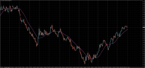 直近の原油価格