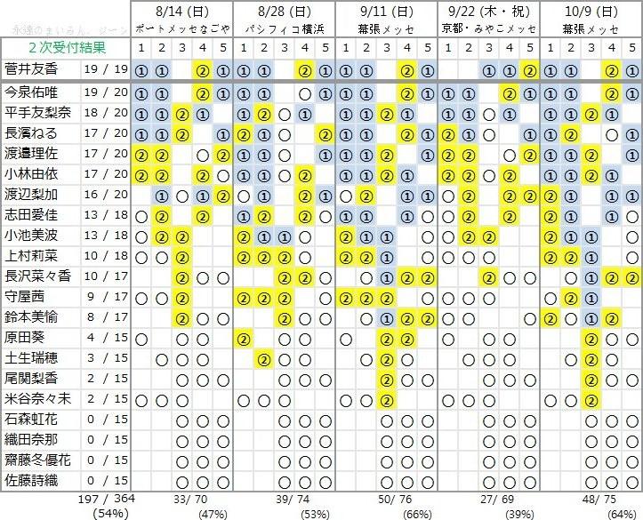 欅坂46 2ndシングル「世界には愛しかない」個別握手会 第1次完売状況