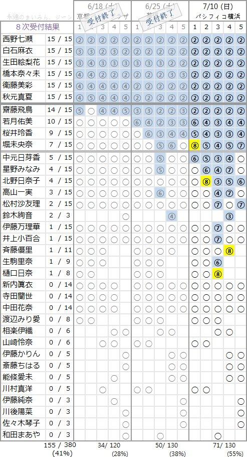 乃木坂46 2ndアルバム「それぞれの椅子」個別握手会 第8次完売状況