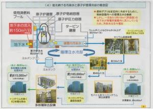 (4)増え続ける汚染水と循環冷却の概念図