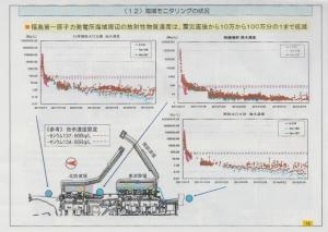 (12)海域モニタリングの状況