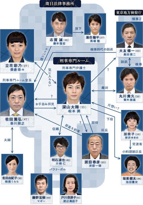 「99.9-刑事専門弁護士-」相関図