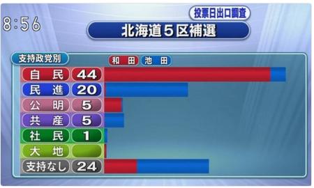 NHK出口調査(支持政党別)