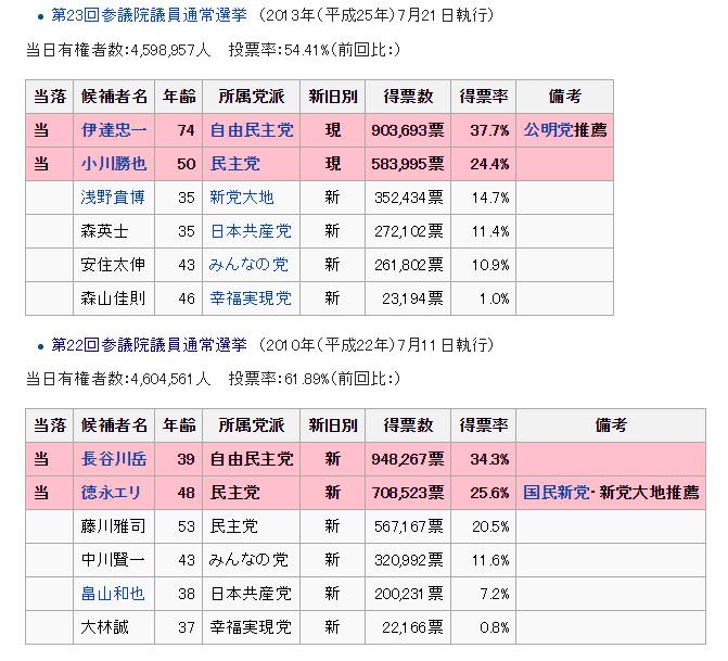 北海道選挙区①