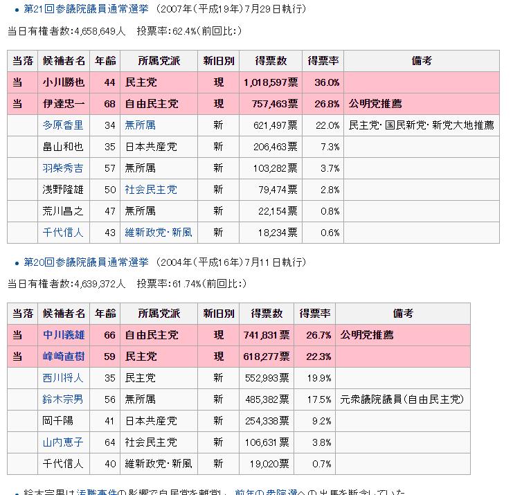 北海道選挙区②