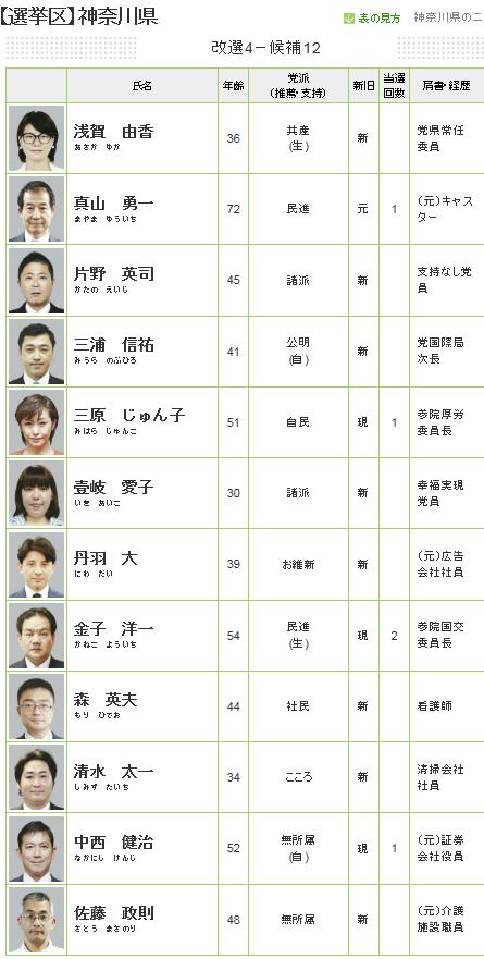 神奈川県候補者 2016参議院議員