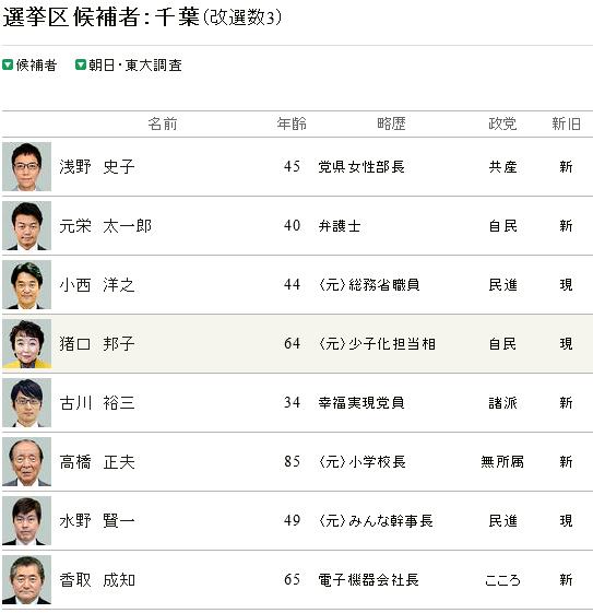 千葉県候補者リスト