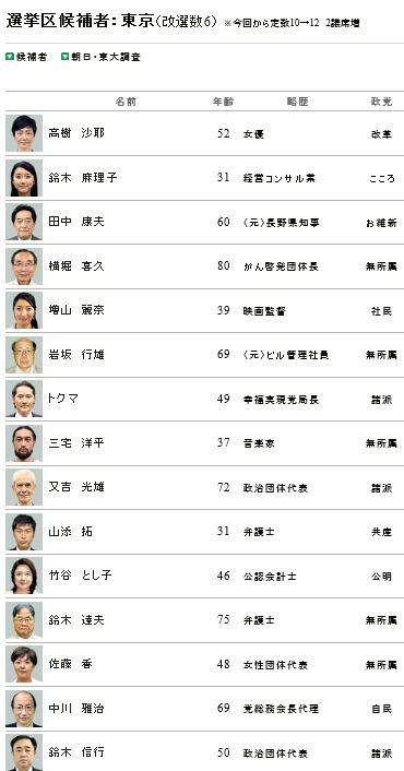 東京候補者リスト