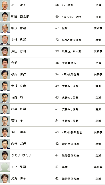 東京候補者リスト2