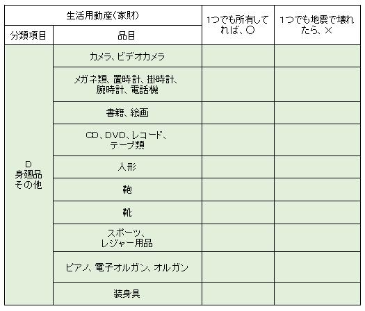 地震 保険 家財