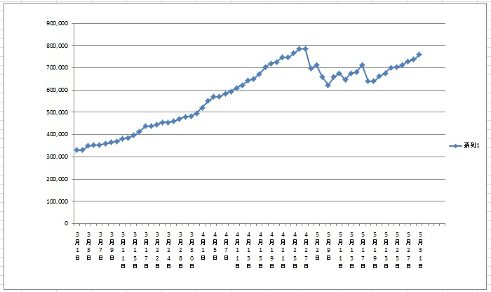 利益グラフ201603-201605