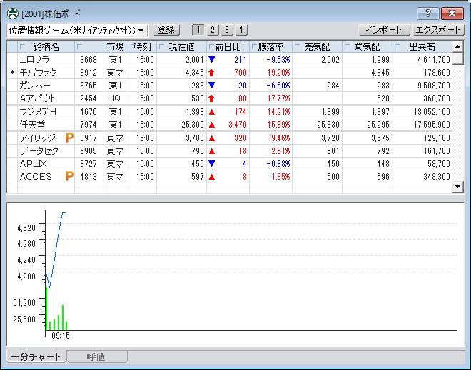 位置ゲー 株価ボ-ト