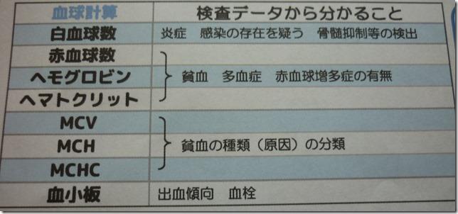 201605健診血液検査06