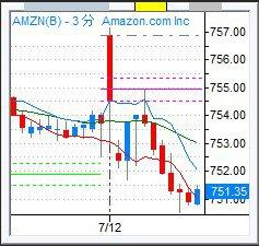 AMZN_3m_160712_a3.jpg