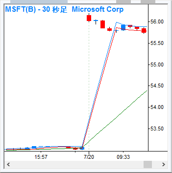 MSFT_30s_160720.png