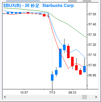 SBUX_30s_160713.png