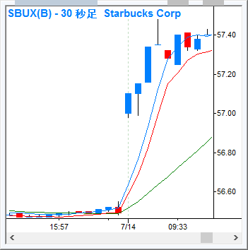 SBUX_30s_160714.png