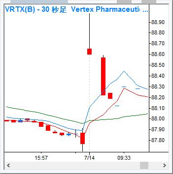 VRTX_30s_160714.png