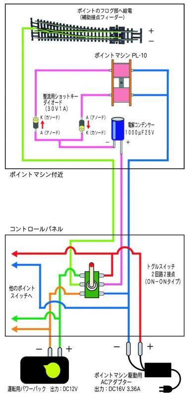 PECO ポイントマシン駆動テスト 基本
