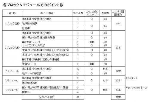 ポイント数と配線数1-1