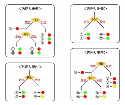 出発・場内配置(中間駅)1-2