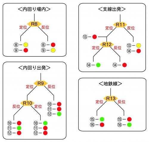 出発・場内配置(中央駅)1-3