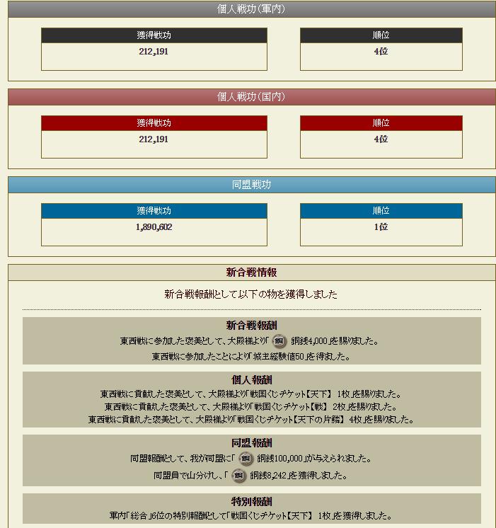 28 4月5日 東西戦個人結果