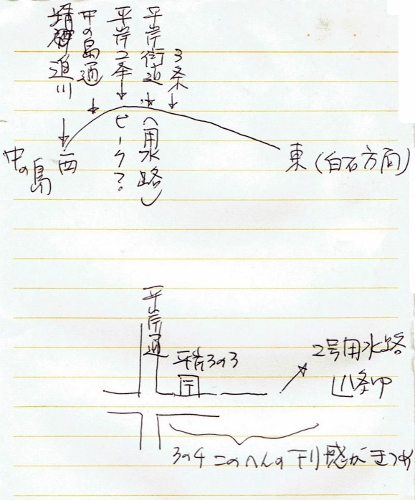 豊平川扇状地 平岸面 断面模式図