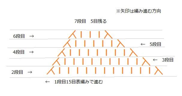 20160609 ダイソー ラメリリアン ドレス V字型編み図