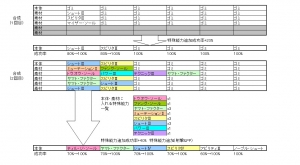304【PSO2 強化】特殊能力6スロ 射撃+135 HP+20 PP+12