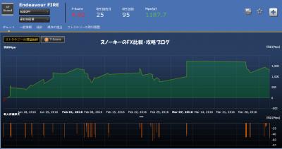 シストレ24Endeavour FIRE損益チャート豪ドル円
