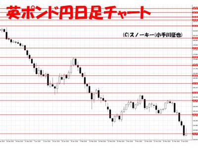 20160409英ポンド円日足
