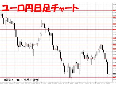 20160409ユーロ円日足