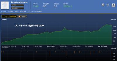 シストレ24BreakoutMaster損益チャート