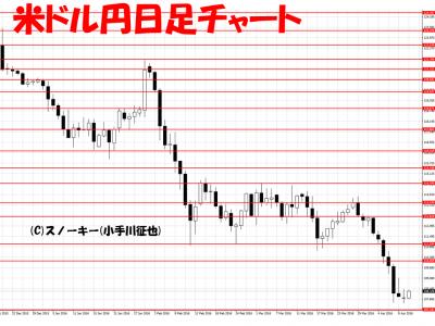 20160412米ドル円日足