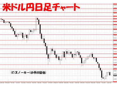 20160416米ドル円日足