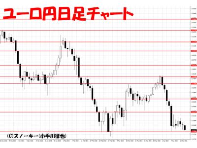 20160416ユーロ円日足