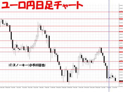 20160416さきよみLIONチャート検証ユーロ円日足